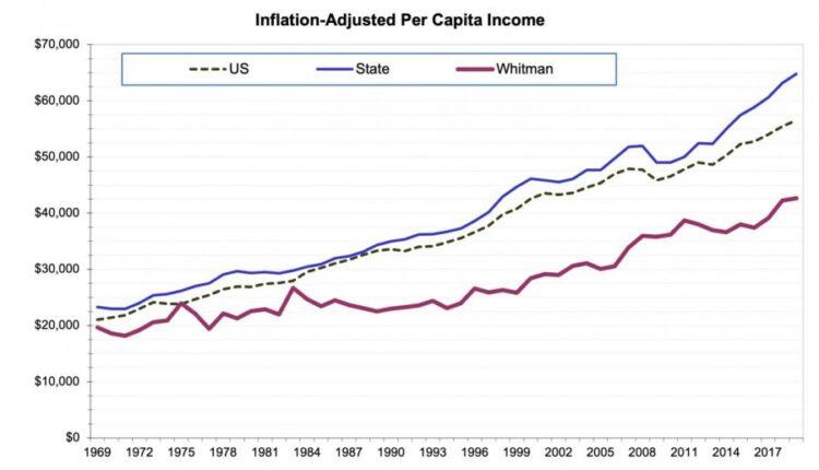 Inflation-Adjusted-Per-Capita-Income-900×533.jpg
