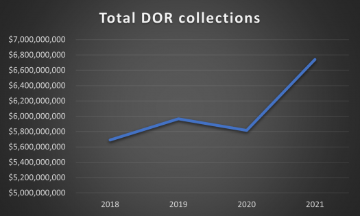 Total-DOR-collecctions-2018-to-2021.png